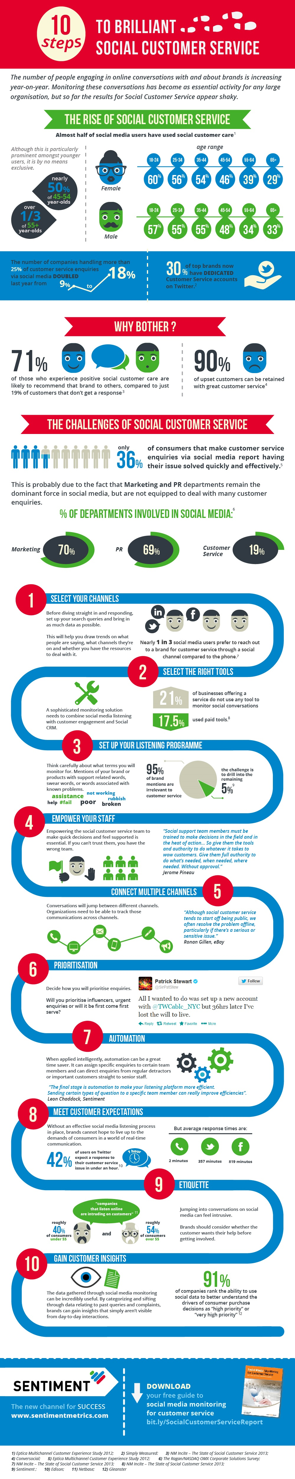 10-steps-social-customer-service