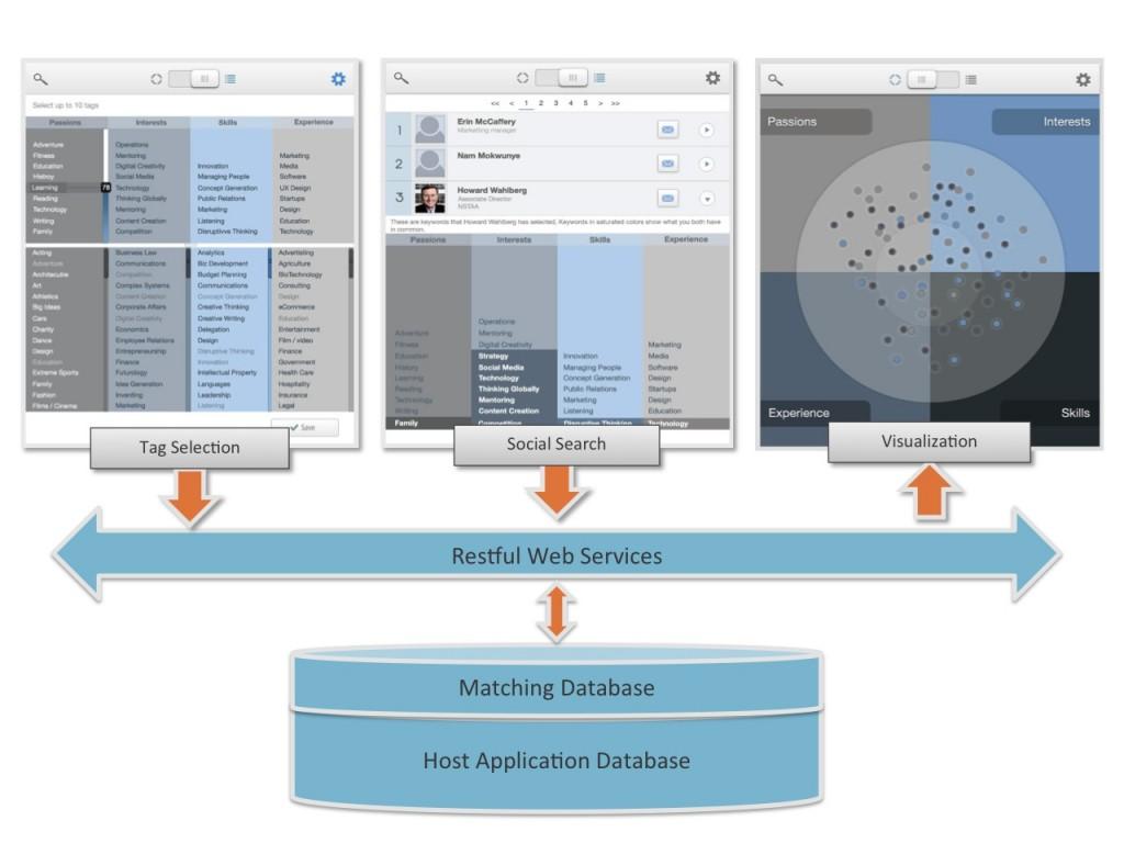 Visual Matching Engine